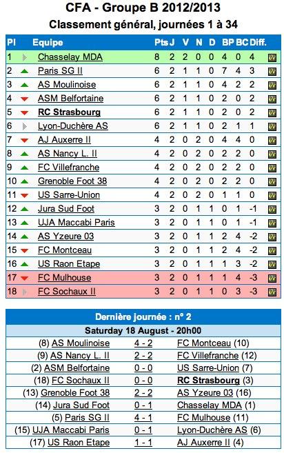 CFA – GF38 : le classement après la 2ème journée