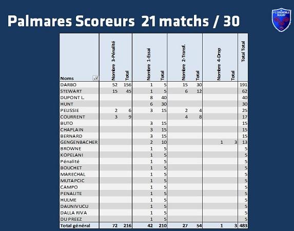 FCG : palmarès des scoreurs après 21 journées