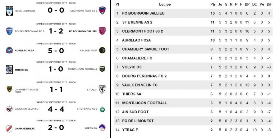 N3 – Le FC Bourgoin-Jallieu au sommet après 5 journées