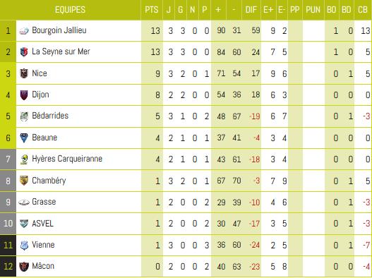 Fédérale 1 : le CS Bourgoin-Jallieu s'offre le derby face à Vienne